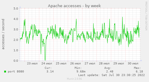 apache_accesses-week.png
